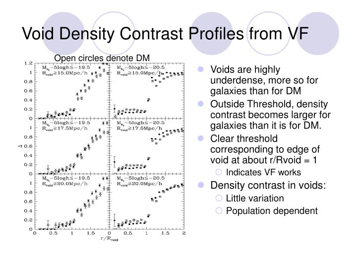 Void Density Contrast Profiles from VF