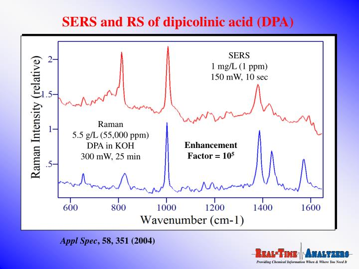 SERS and RS of dipicolinic acid (DPA)