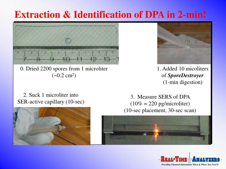 Extraction & Identification of DPA in 2-min!