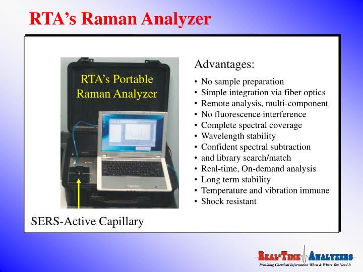 RTA's Raman Analyzer