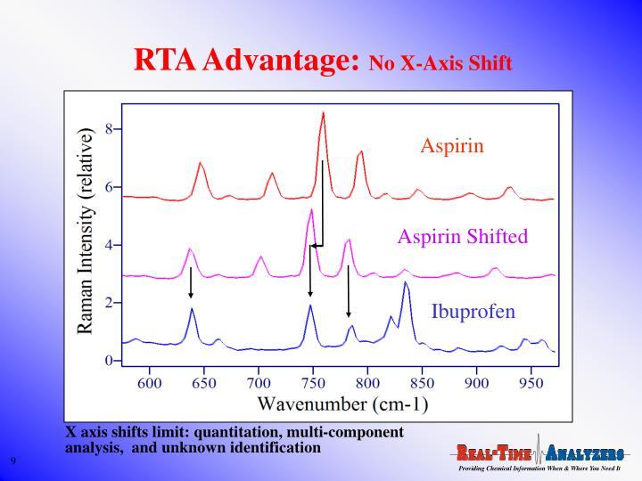 RTA Advantage: