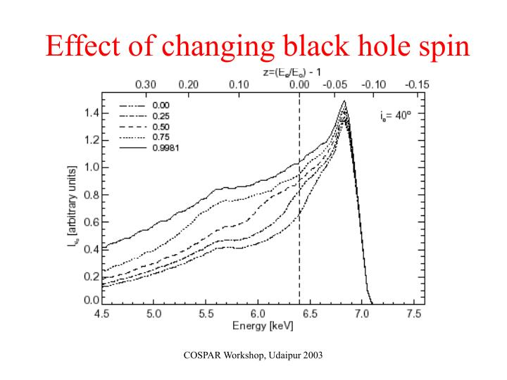 Effect of changing black hole spin