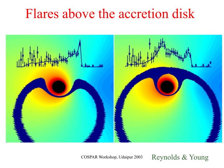 Flares above the accretion disk