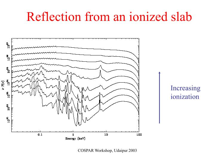 Reflection from an ionized slab