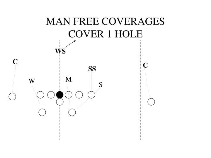 MAN FREE COVERAGES