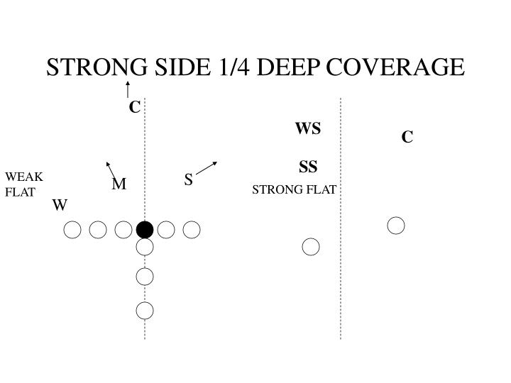 STRONG SIDE 1/4 DEEP COVERAGE