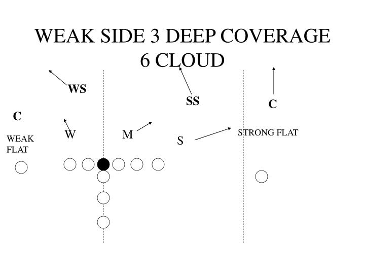 WEAK SIDE 3 DEEP COVERAGE 6 CLOUD