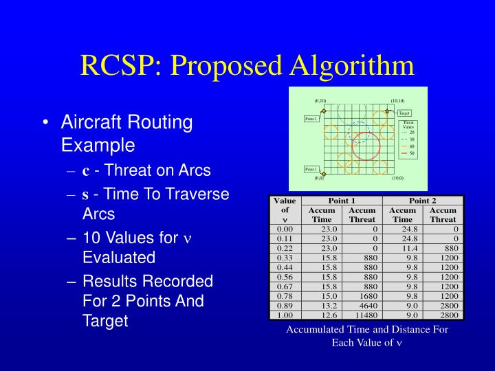Aircraft Routing Example