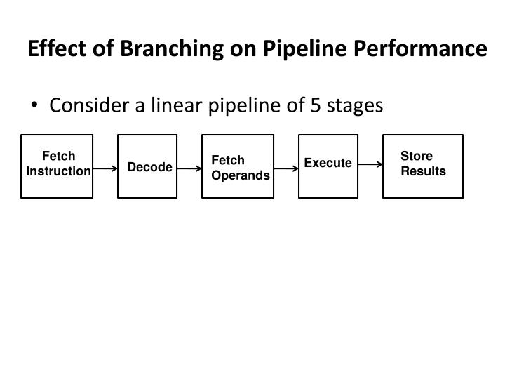 Effect of Branching on Pipeline Performance