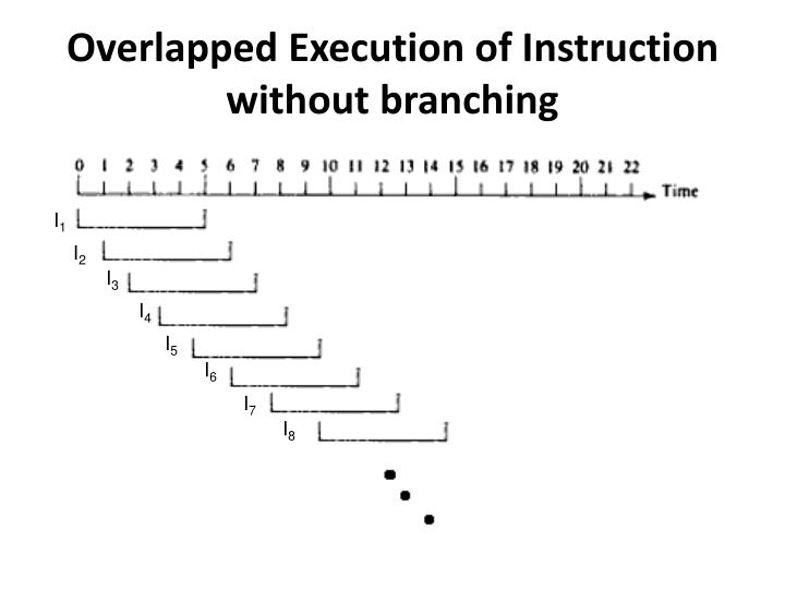 Overlapped Execution of Instruction without branching