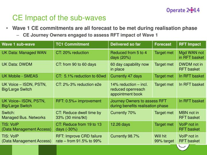 CE Impact of the sub-waves