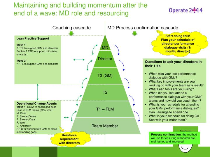 Maintaining and building momentum after the end of a wave: MD role and resourcing