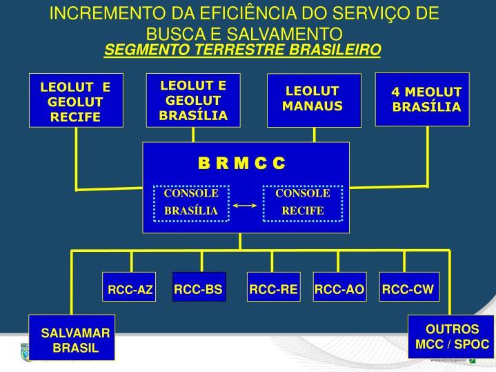 INCREMENTO DA EFICIÊNCIA DO SERVIÇO DE BUSCA E SALVAMENTO