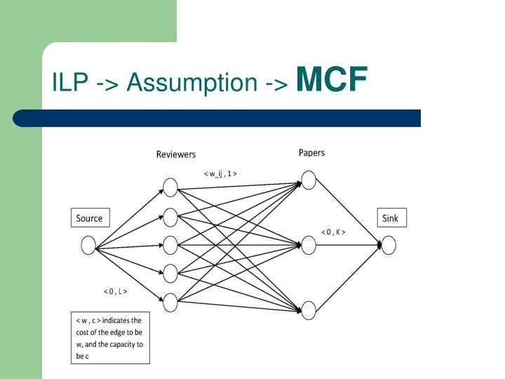 ILP -> Assumption ->