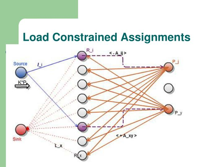 Load Constrained Assignments