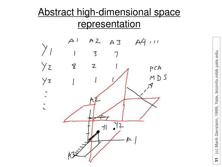 Abstract high-dimensional space representation