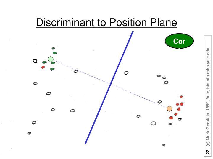 Discriminant to Position Plane