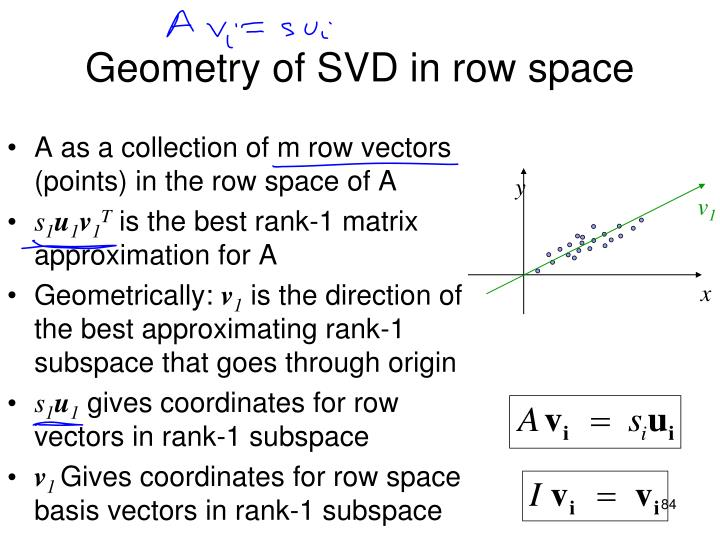 A as a collection of m row vectors (points) in the row space of A