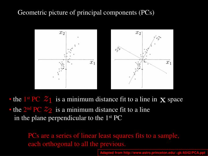 Geometric picture of principal components (PCs)