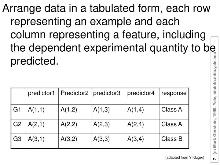 Arrange data in a tabulated form, each row representing an example and each column representing a feature, including the dependent experimental quantity to be predicted.