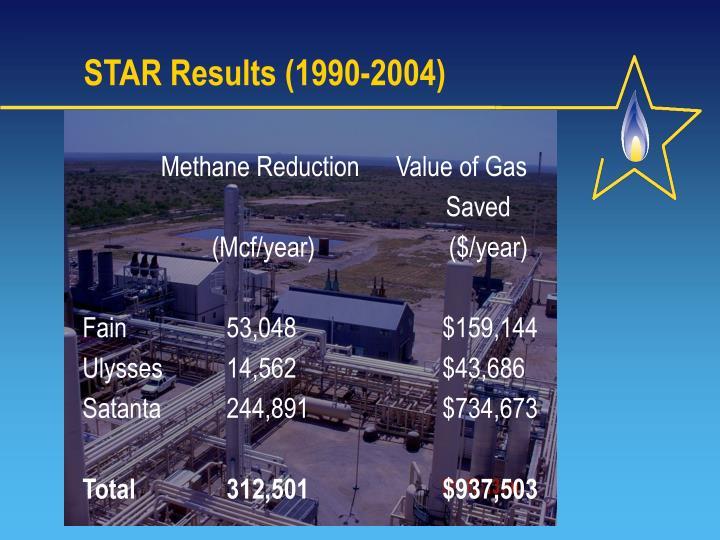 STAR Results (1990-2004)