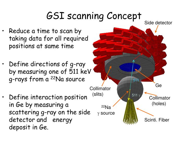 GSI scanning Concept