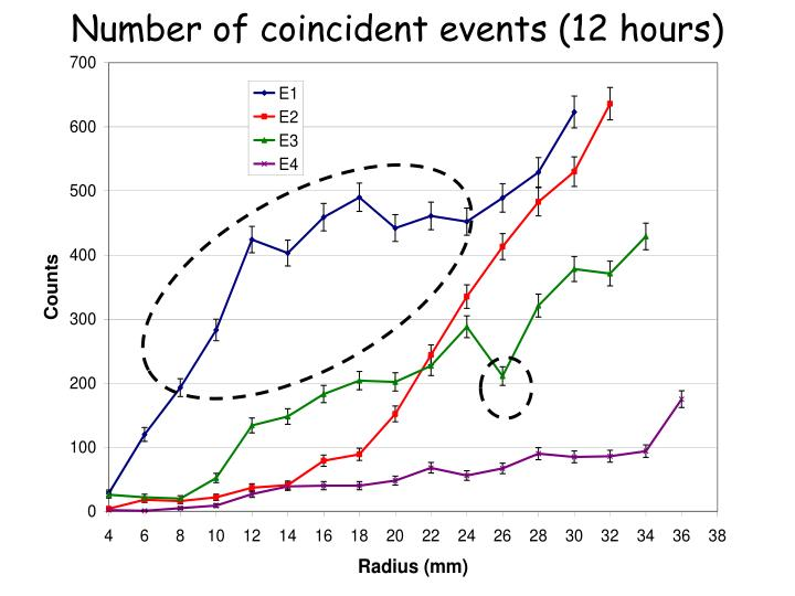 Number of coincident events (12 hours)