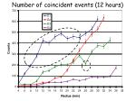 number of coincident events 12 hours