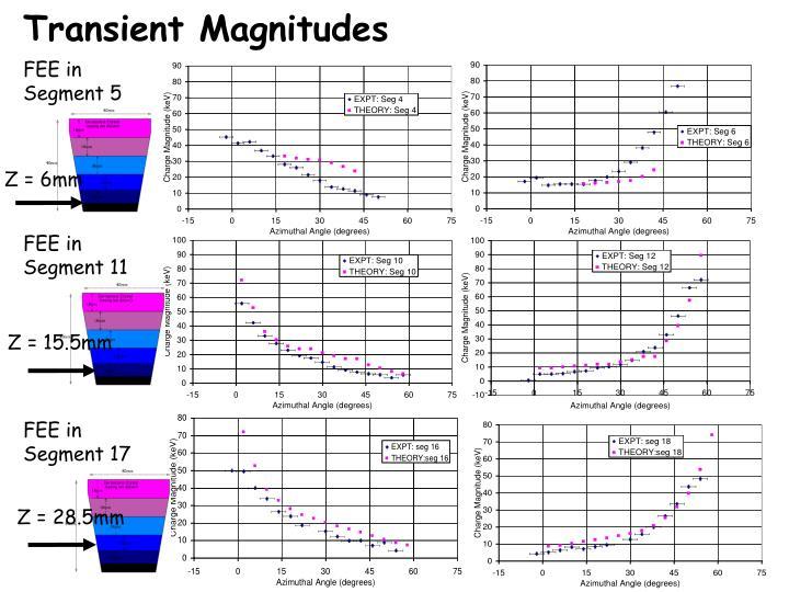 Transient Magnitudes