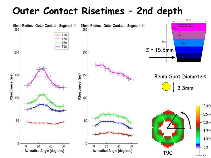 Outer Contact Risetimes – 2nd depth
