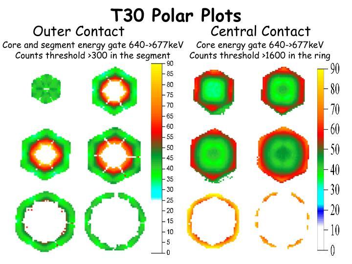 T30 Polar Plots