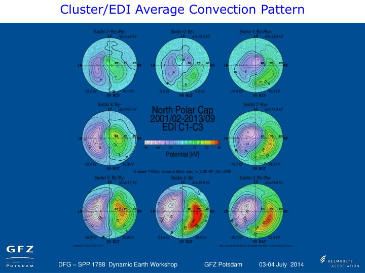 Cluster/EDI Average Convection Pattern