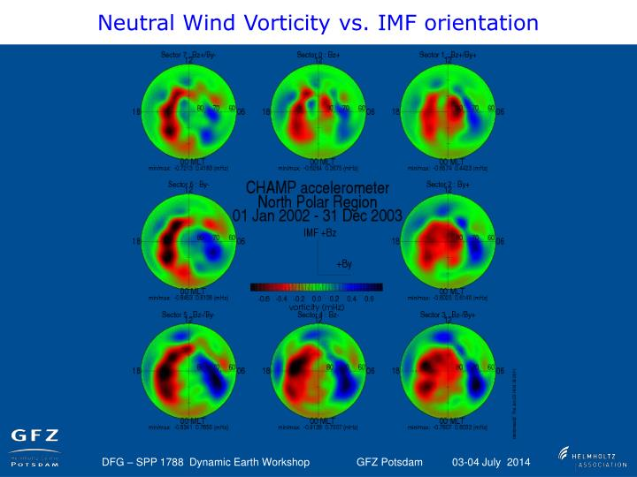 Neutral Wind Vorticity vs. IMF orientation