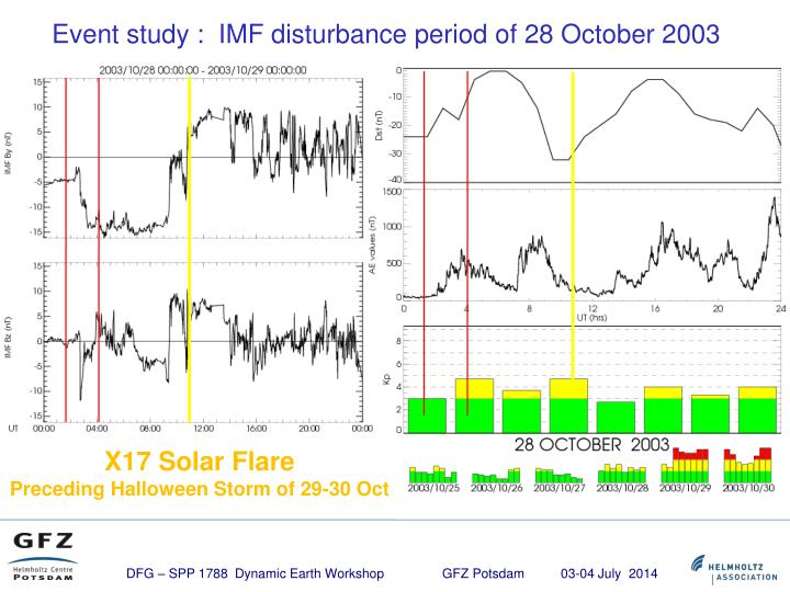 Event study :  IMF disturbance period of 28 October 2003