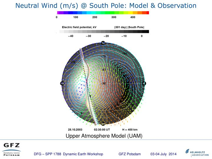 Neutral Wind (m/s) @ South Pole: Model & Observation