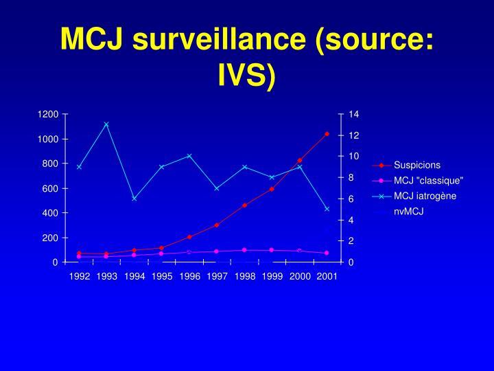 MCJ surveillance (source: IVS)