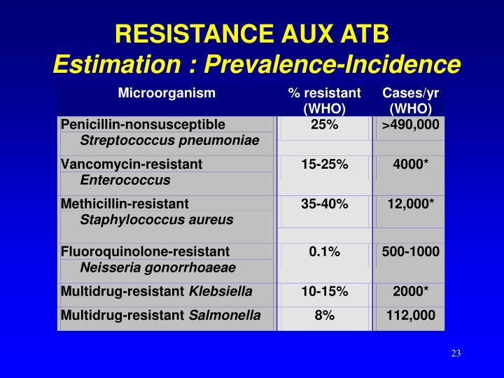 RESISTANCE AUX ATB