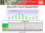 milcon trend assessment