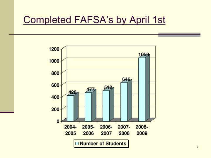 Completed FAFSA's by April 1st