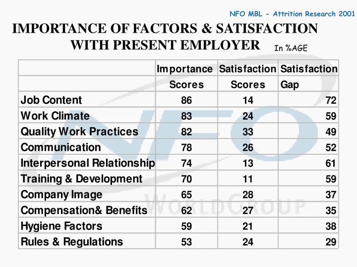 IMPORTANCE OF FACTORS & SATISFACTION WITH PRESENT EMPLOYER
