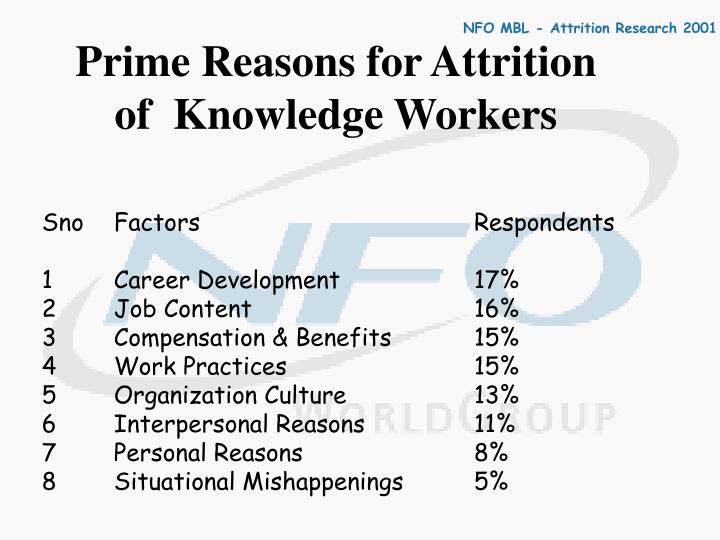 Prime Reasons for Attrition