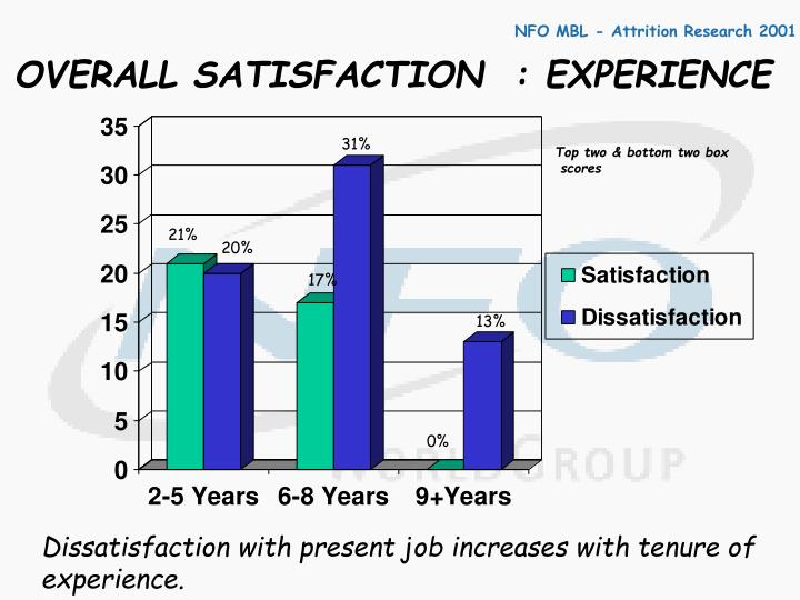 OVERALL SATISFACTION  : EXPERIENCE