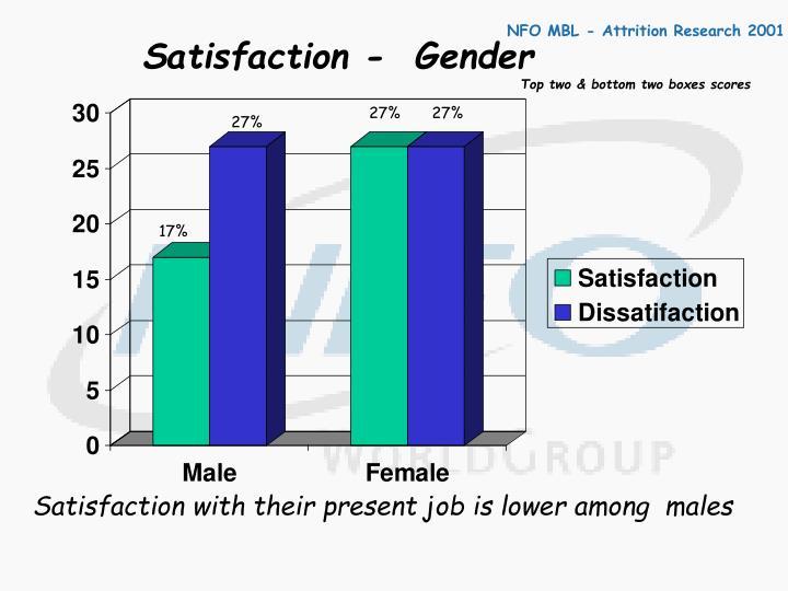 Satisfaction -  Gender