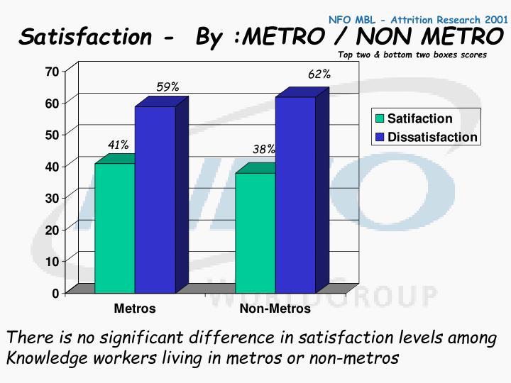 Satisfaction -  By :METRO / NON METRO