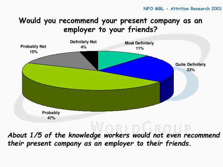 Would you recommend your present company as an employer to your friends?
