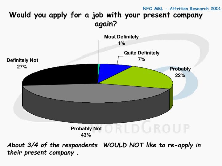Would you apply for a job with your present company again?