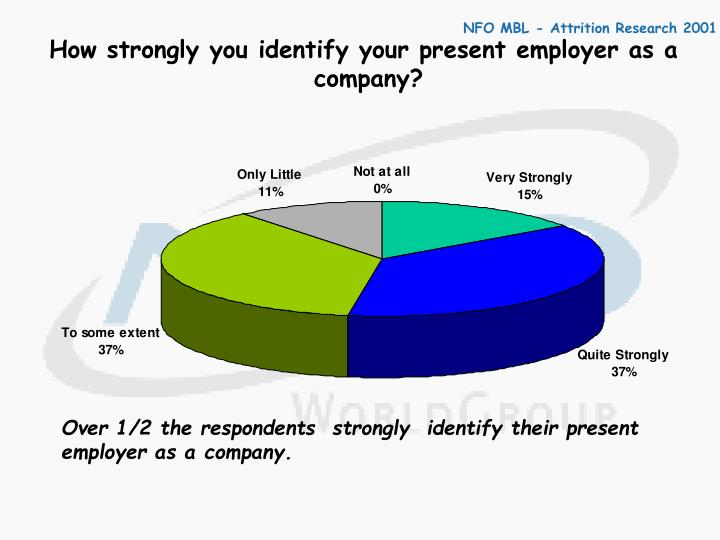 How strongly you identify your present employer as a