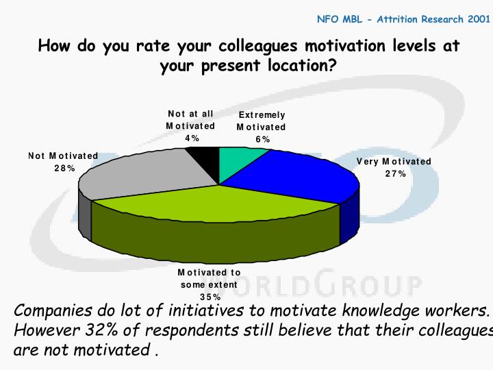 How do you rate your colleagues motivation levels at your present location?