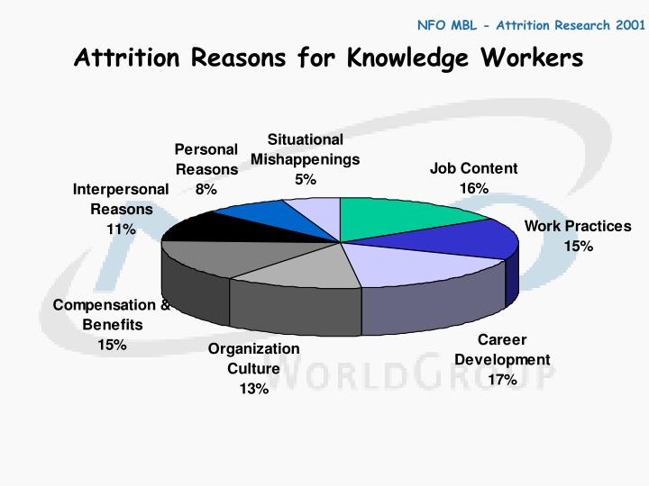 Attrition Reasons for Knowledge Workers