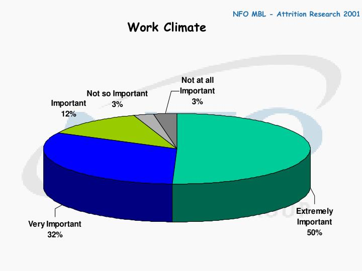 Work Climate